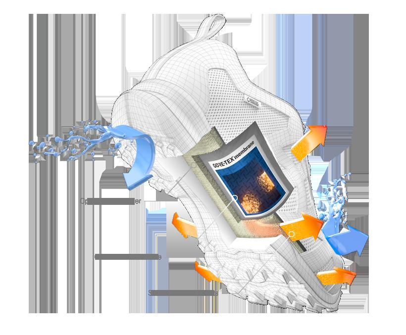 GTX foot-surround-sideventilations